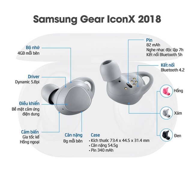 Gear IconX 2018